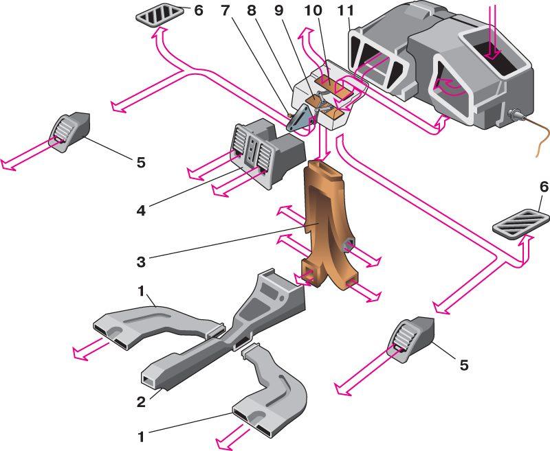 1 – воздуховоды обогрева